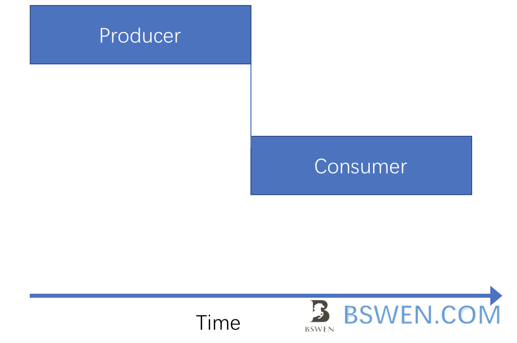 producer and consumer in order