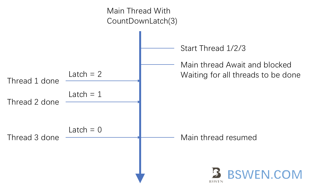 20180517_thread_countdownlatch