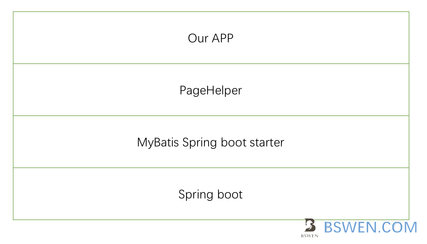 springboot,mybatis and pageHelper example