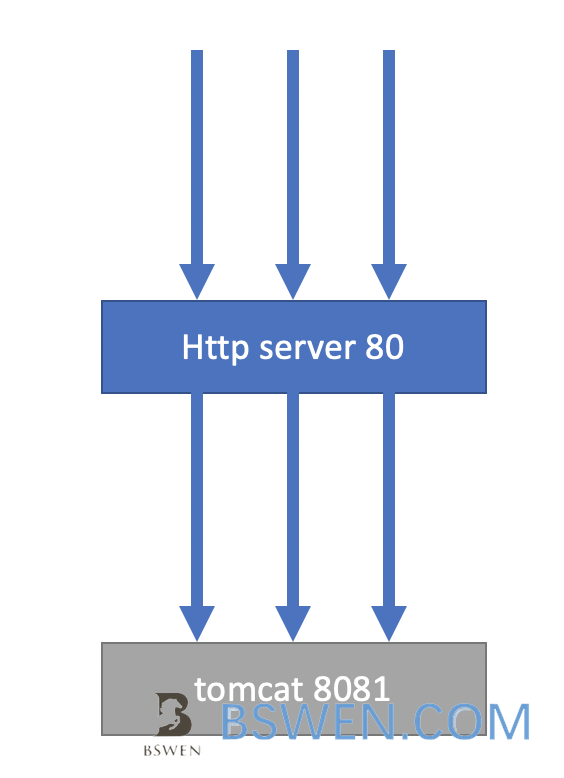 others-How to solve 502 bad gateway error when using proxy_pass in