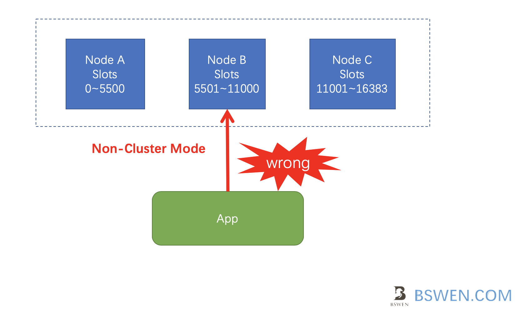 wrong way:connect redis cluster using non-cluster mode