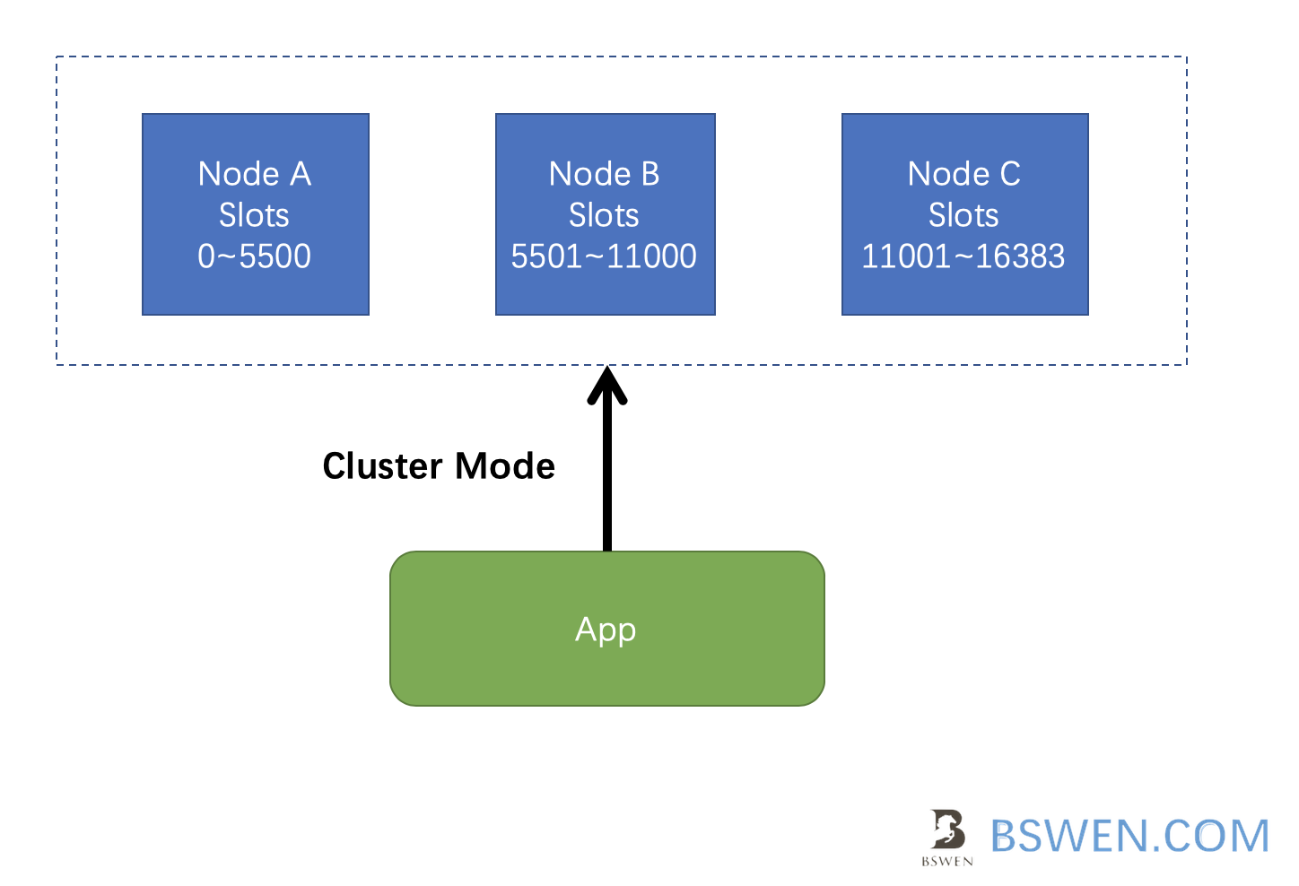correct way:connect redis cluster using cluster mode