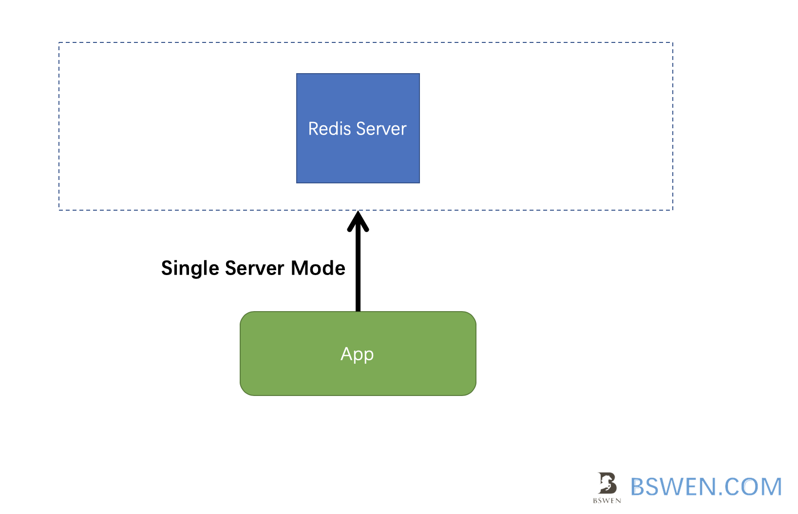 correct way:connect redis single server using single server mode