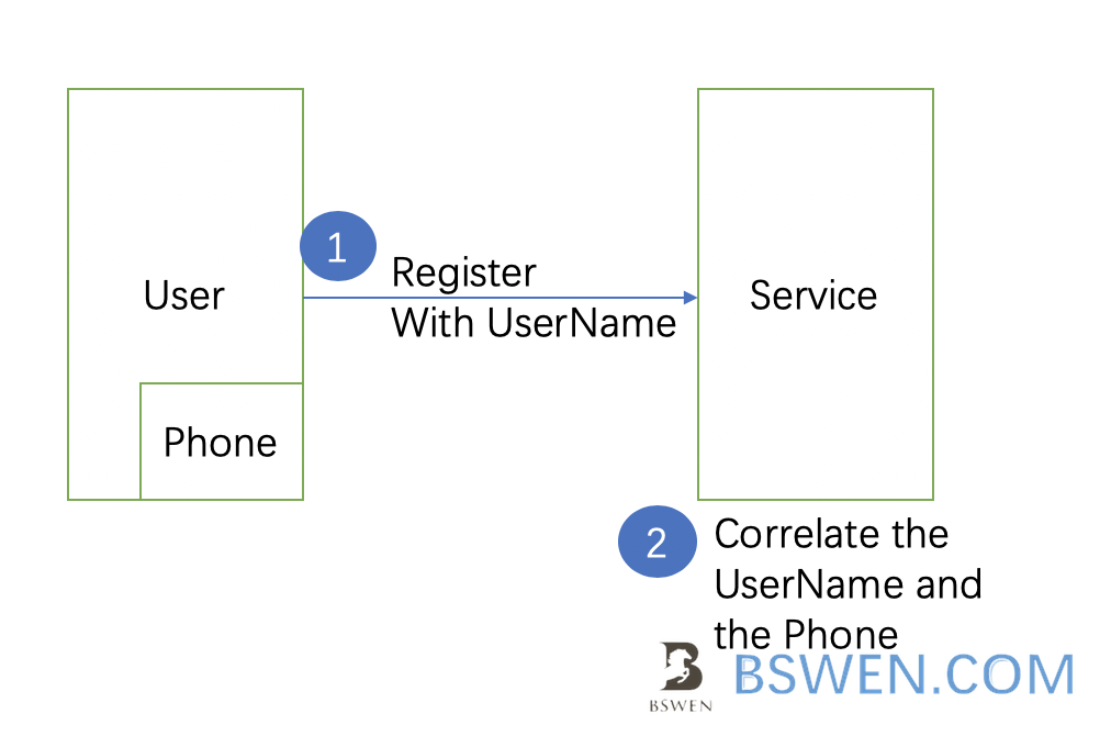 mobile_push_authentication_register